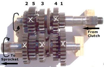 Funcionamiento de la caja de cambios manual